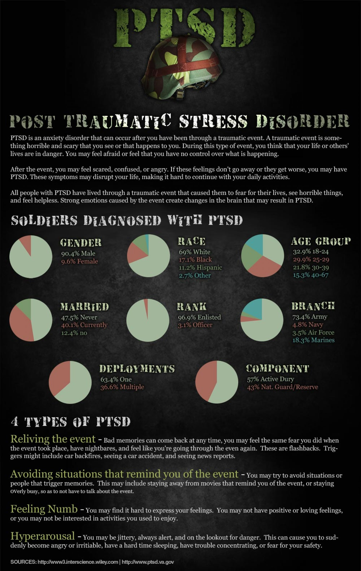 soldiers-post-traumatic-stress-disorder-ptsd_502911985fdb3_w1500